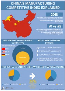 China Manufacturing Competitive Index Explained
